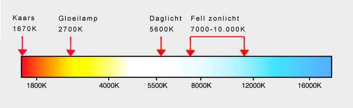 Lichtweergave in Kelvin